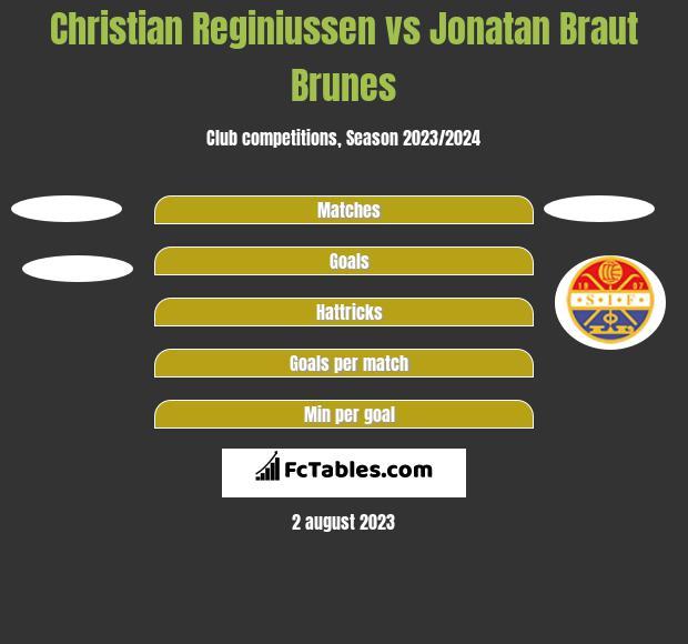 Christian Reginiussen vs Jonatan Braut Brunes h2h player stats