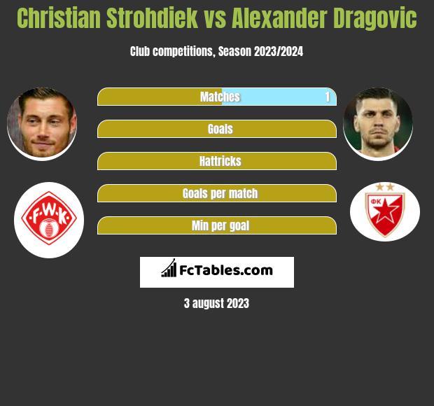 Christian Strohdiek vs Alexander Dragović infographic