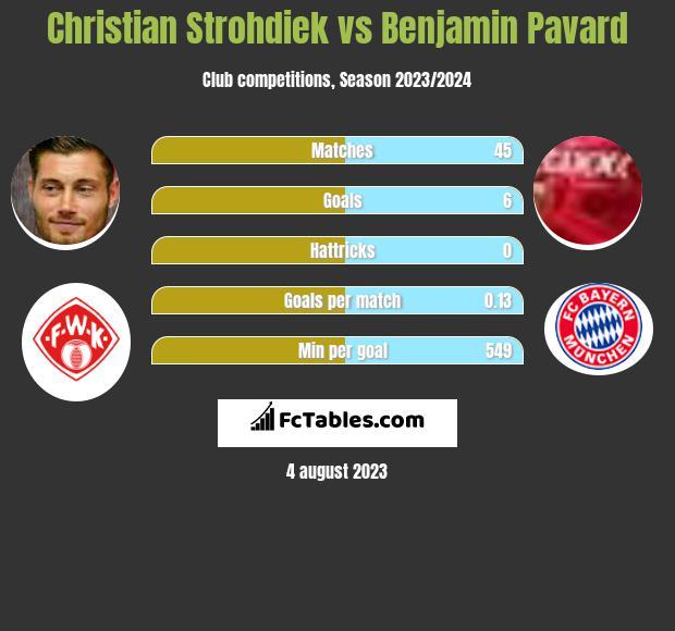 Christian Strohdiek vs Benjamin Pavard infographic