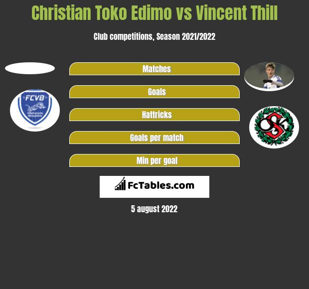 Christian Toko Edimo vs Vincent Thill h2h player stats