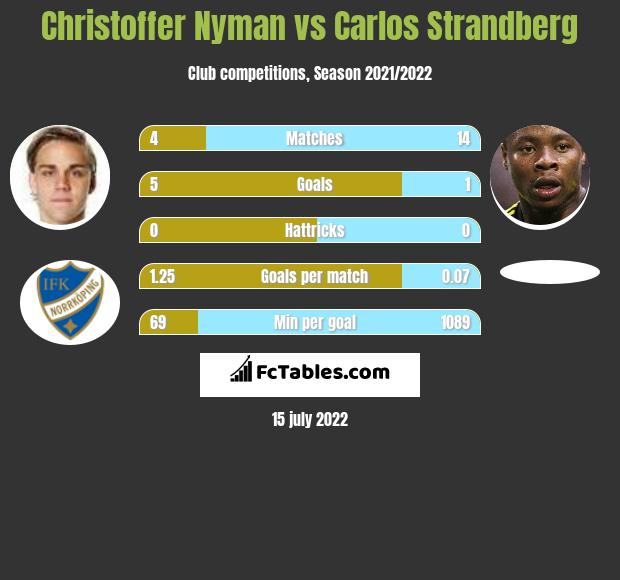 Christoffer Nyman vs Carlos Strandberg infographic