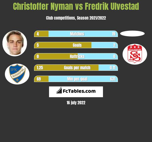 Christoffer Nyman vs Fredrik Ulvestad h2h player stats