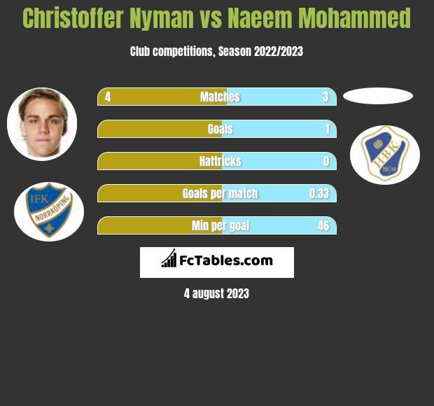 Christoffer Nyman vs Naeem Mohammed infographic