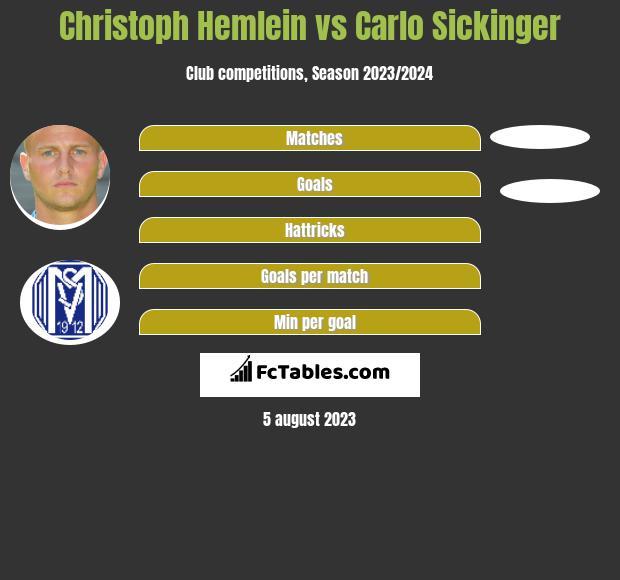 Christoph Hemlein vs Carlo Sickinger infographic