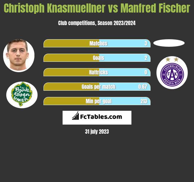 Christoph Knasmuellner vs Manfred Fischer infographic
