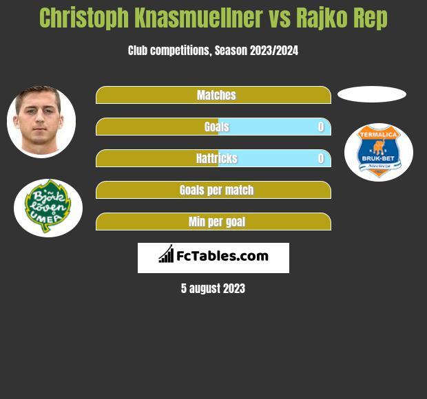 Christoph Knasmuellner vs Rajko Rep h2h player stats