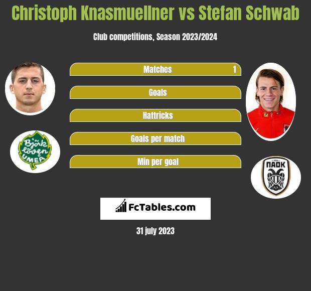 Christoph Knasmuellner vs Stefan Schwab h2h player stats