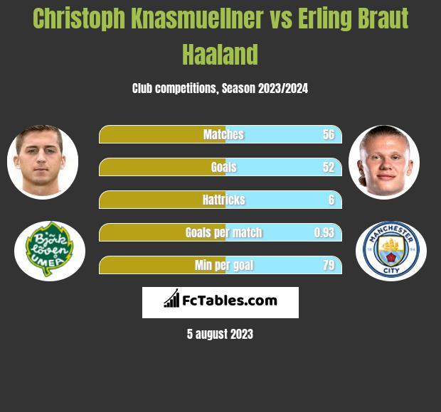 Christoph Knasmuellner vs Erling Braut Haaland h2h player stats