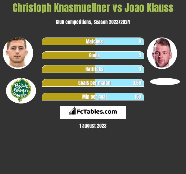 Christoph Knasmuellner vs Joao Klauss h2h player stats