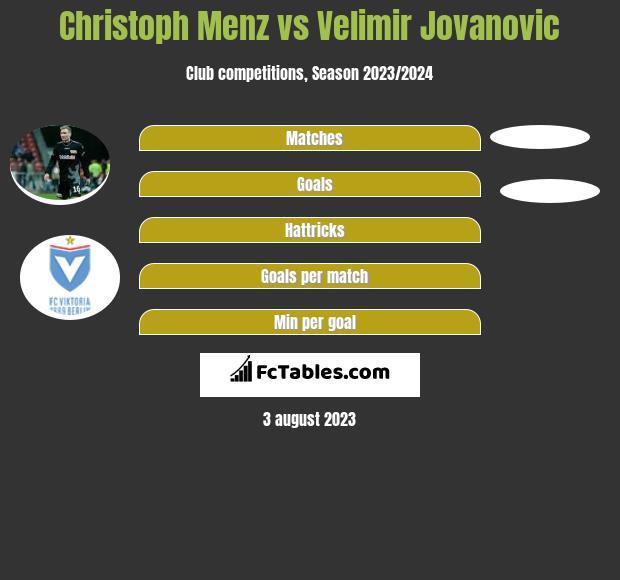 Christoph Menz vs Velimir Jovanovic h2h player stats