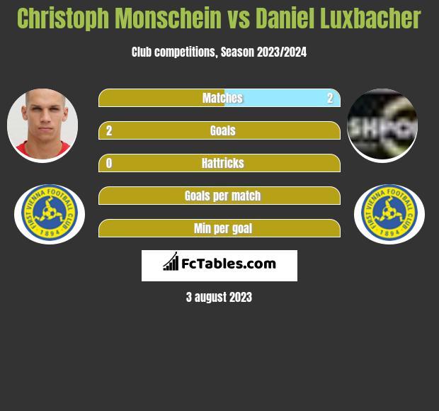 Christoph Monschein vs Daniel Luxbacher h2h player stats