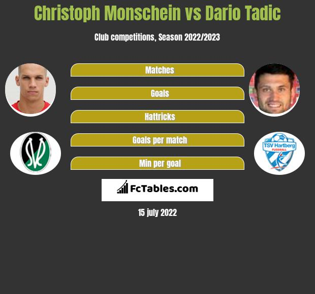 Christoph Monschein vs Dario Tadic h2h player stats
