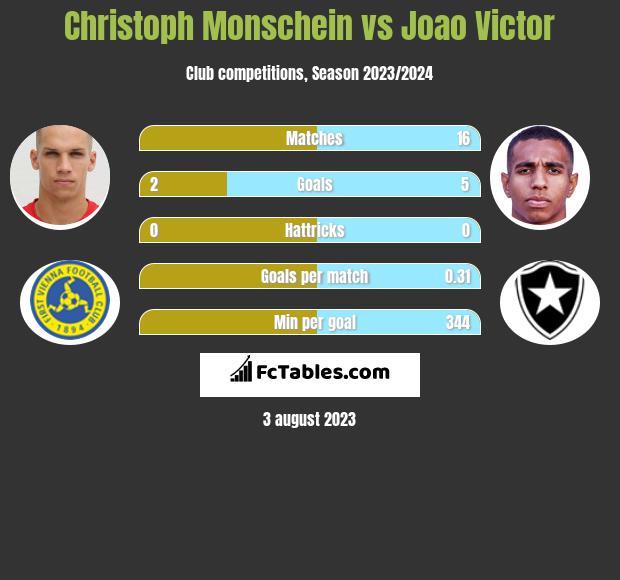 Christoph Monschein vs Joao Victor h2h player stats