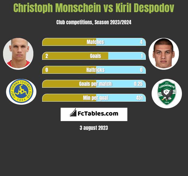 Christoph Monschein vs Kiril Despodov h2h player stats