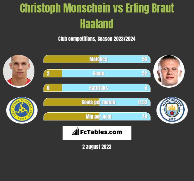 Christoph Monschein vs Erling Braut Haaland h2h player stats