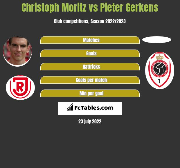 Christoph Moritz vs Pieter Gerkens h2h player stats