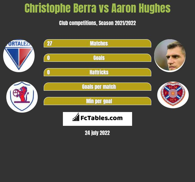 Christophe Berra infographic statistics for Hearts