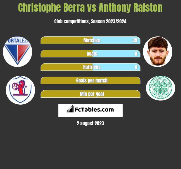 Christophe Berra vs Anthony Ralston infographic