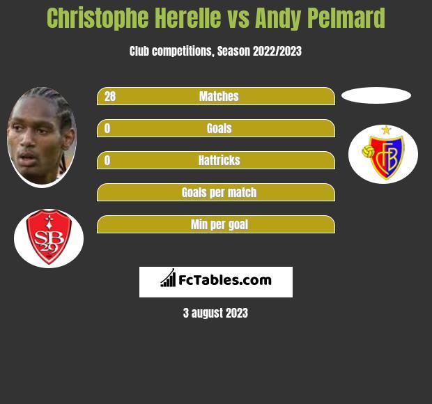 Christophe Herelle vs Andy Pelmard infographic