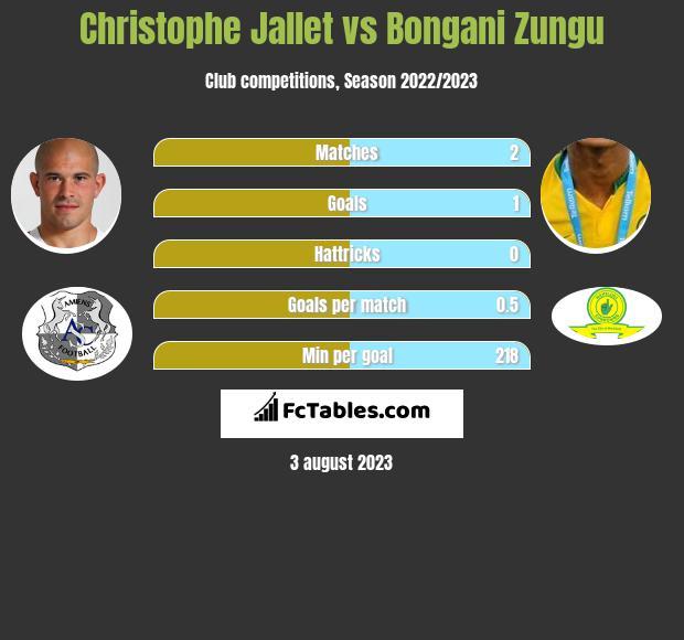 Christophe Jallet vs Bongani Zungu infographic