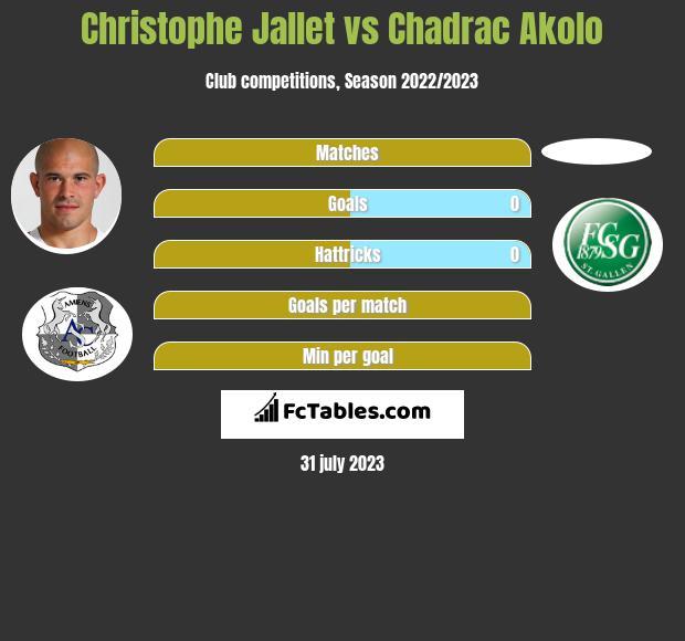 Christophe Jallet vs Chadrac Akolo infographic