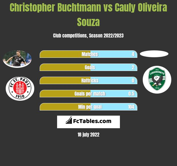 Christopher Buchtmann vs Cauly Oliveira Souza h2h player stats