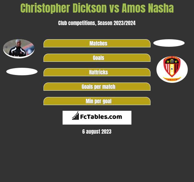 Christopher Dickson vs Amos Nasha h2h player stats