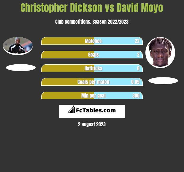 Christopher Dickson vs David Moyo h2h player stats