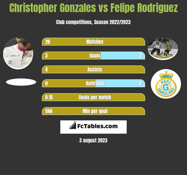 Christopher Gonzales vs Felipe Rodriguez h2h player stats