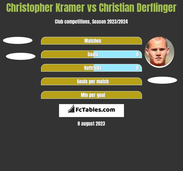 Christopher Kramer vs Christian Derflinger h2h player stats
