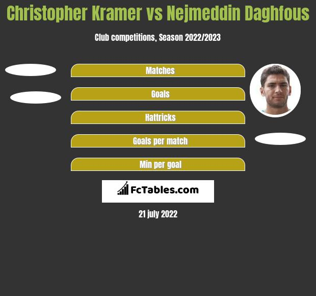 Christopher Kramer vs Nejmeddin Daghfous h2h player stats
