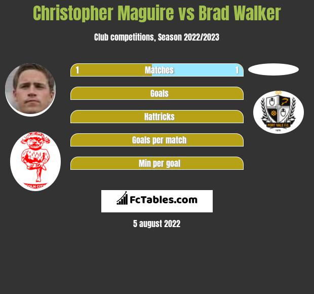 Christopher Maguire vs Brad Walker infographic
