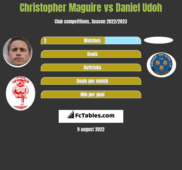 Christopher Maguire infographic statistics for Sunderland