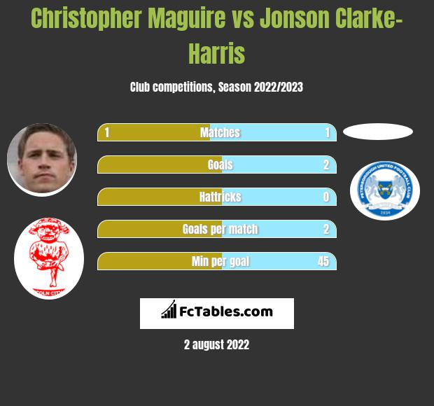 Christopher Maguire vs Jonson Clarke-Harris h2h player stats