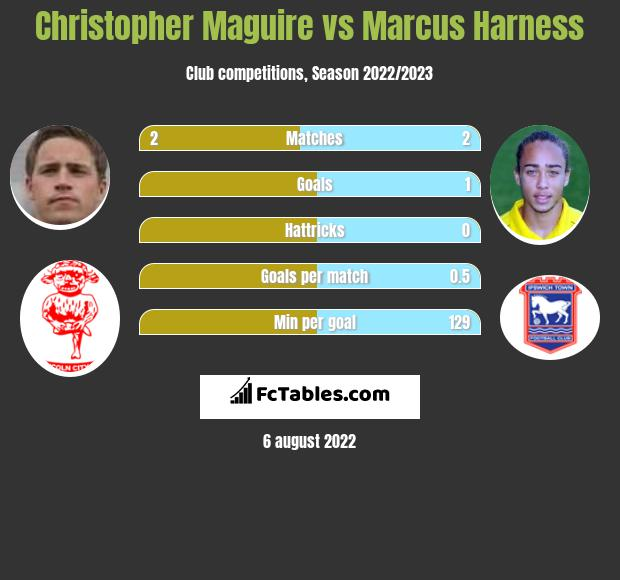 Christopher Maguire vs Marcus Harness h2h player stats