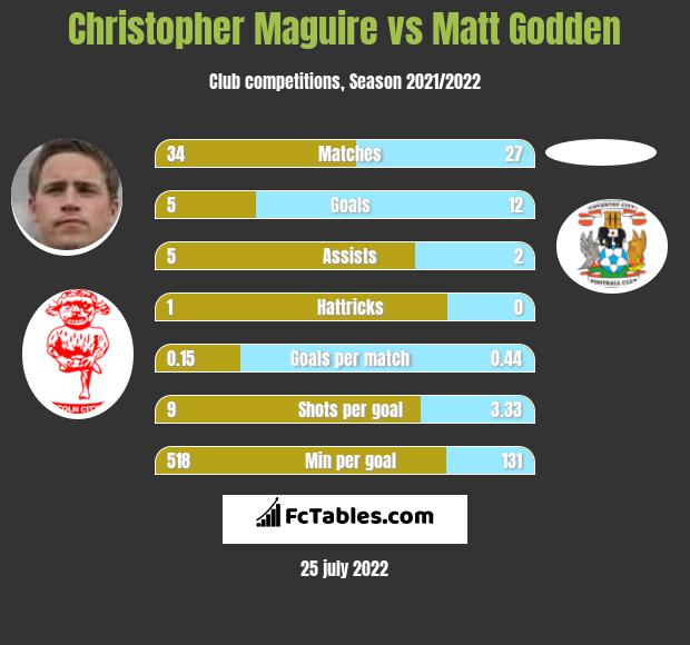 Christopher Maguire vs Matt Godden h2h player stats