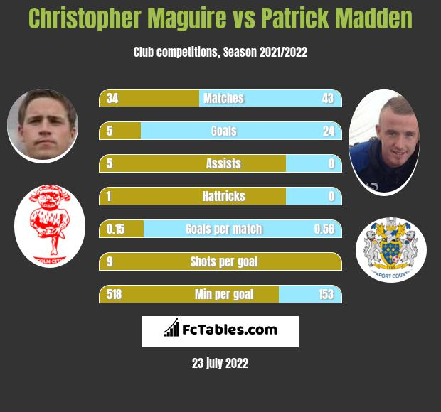 Christopher Maguire vs Patrick Madden h2h player stats