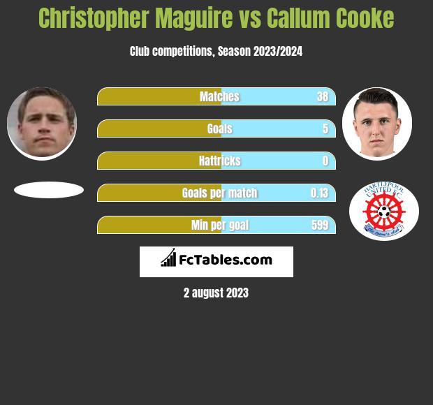 Christopher Maguire vs Callum Cooke infographic