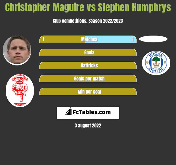 Christopher Maguire vs Stephen Humphrys h2h player stats