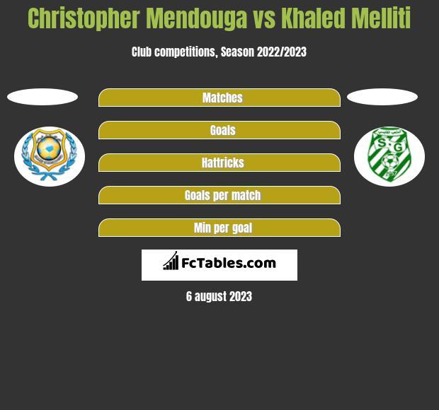 Christopher Mendouga vs Khaled Melliti h2h player stats
