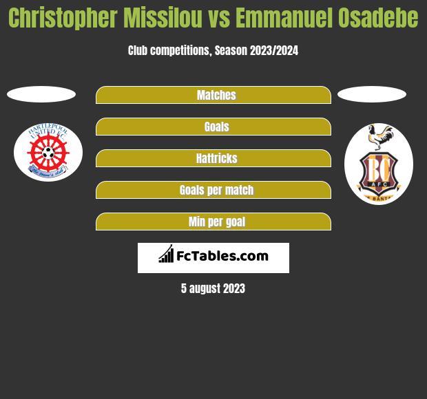 Christopher Missilou vs Emmanuel Osadebe h2h player stats
