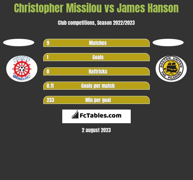 Christopher Missilou vs James Hanson h2h player stats