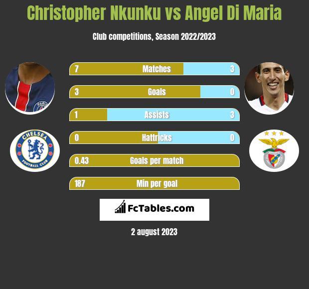 Christopher Nkunku vs Angel Di Maria infographic