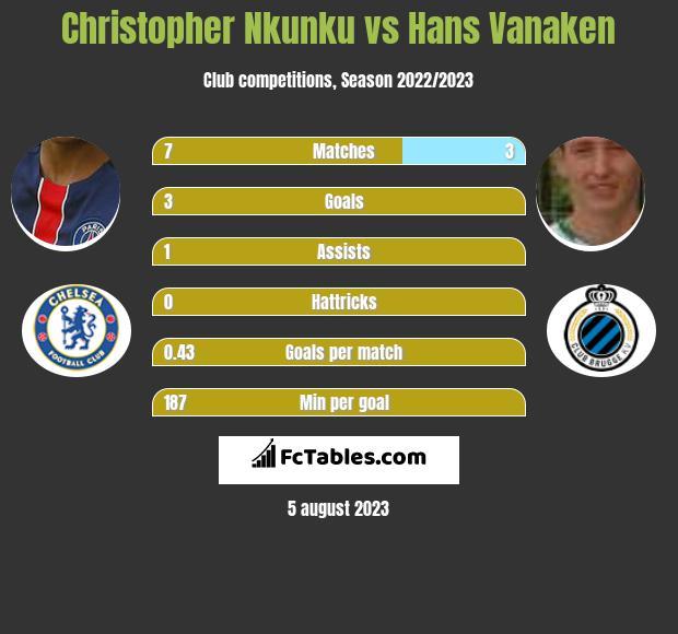 Christopher Nkunku vs Hans Vanaken h2h player stats