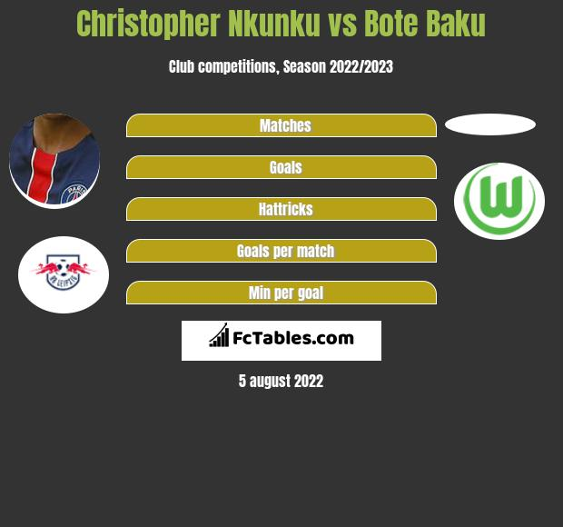 Christopher Nkunku infographic statistics for Mainz 05