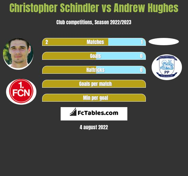 Christopher Schindler vs Andrew Hughes infographic