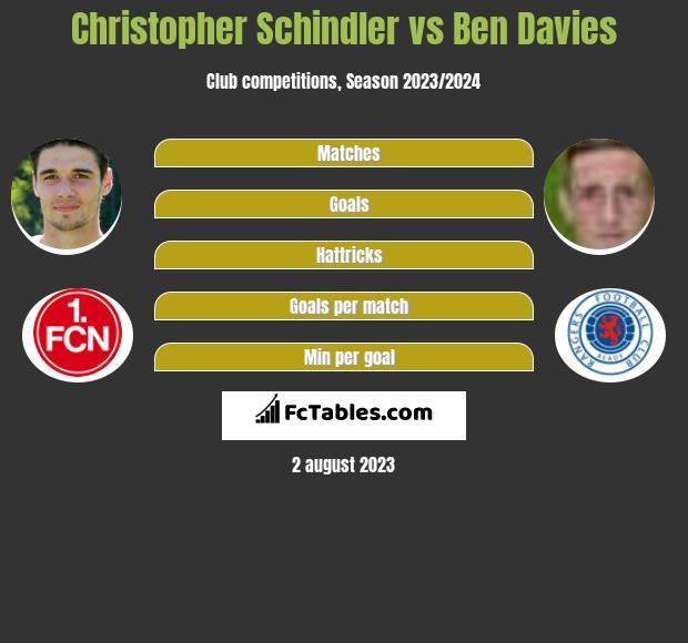 Christopher Schindler vs Ben Davies infographic