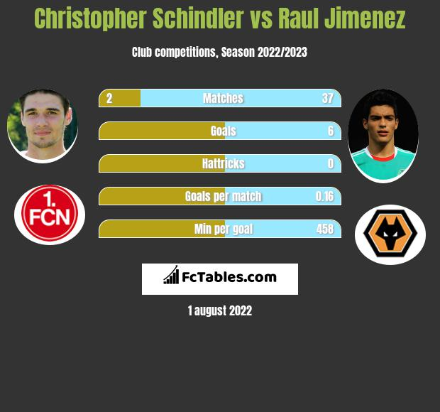 Christopher Schindler infographic statistics for Huddersfield