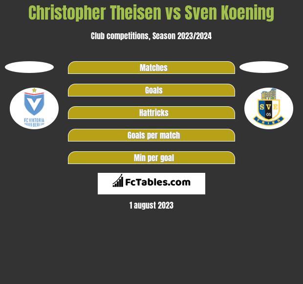Christopher Theisen vs Sven Koening h2h player stats