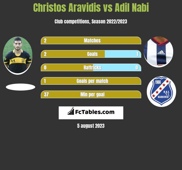 Christos Aravidis vs Adil Nabi infographic